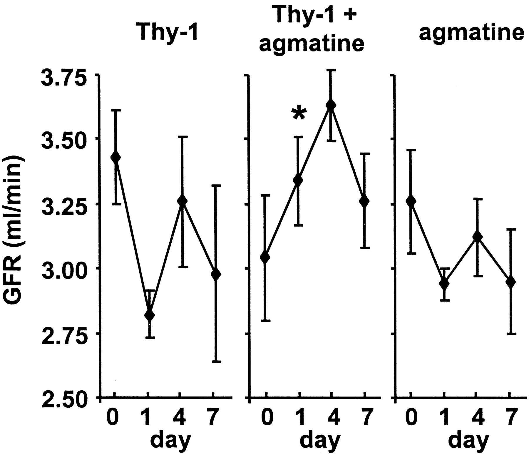 Agmatine Inhibits Cell Proliferation and Improves Renal