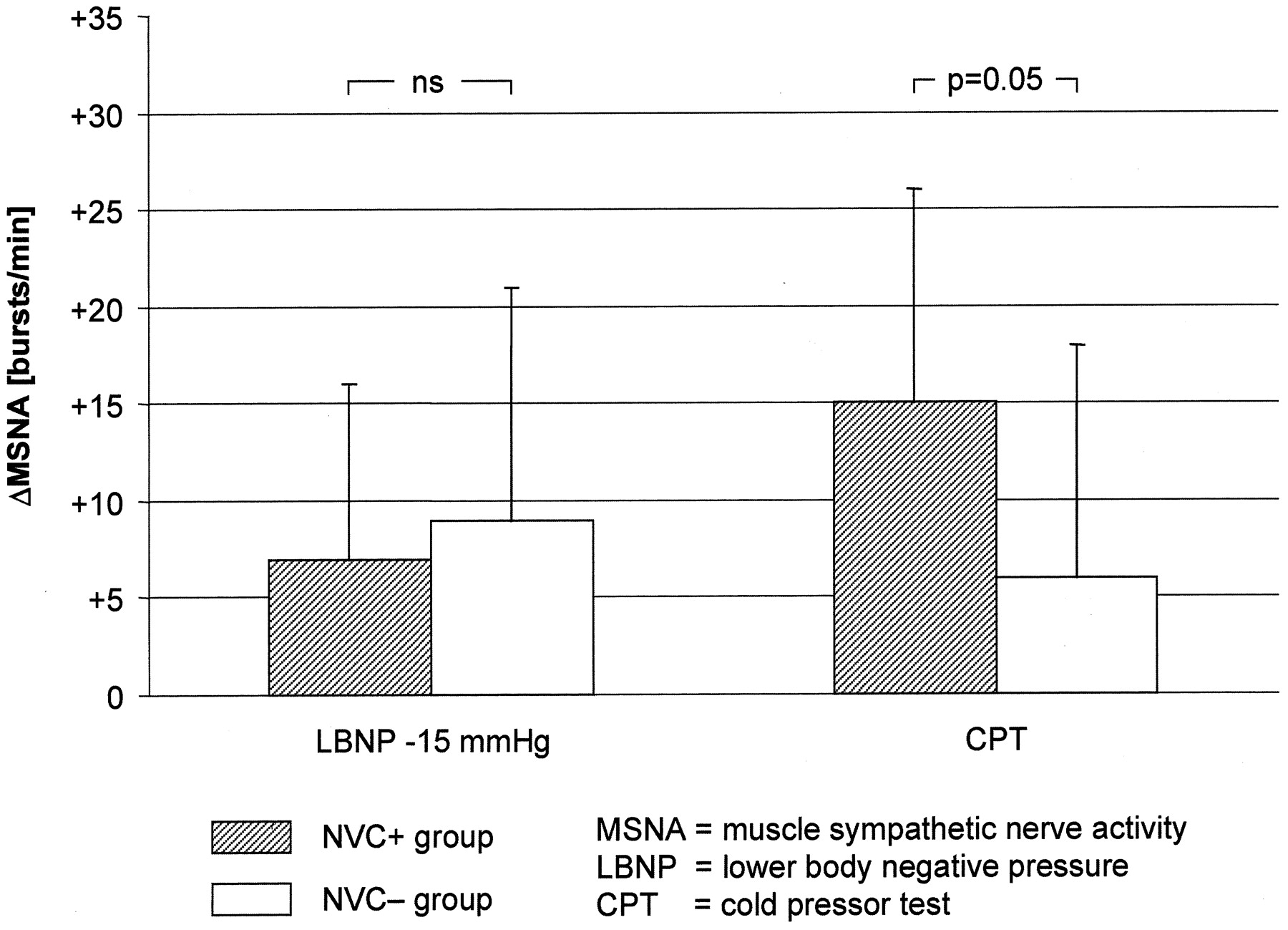 Hypertension in Patients with Neurovascular Compression Is
