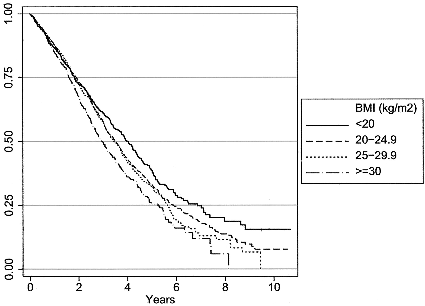 Obesity Is Associated with Worse Peritoneal Dialysis Outcomes in ...