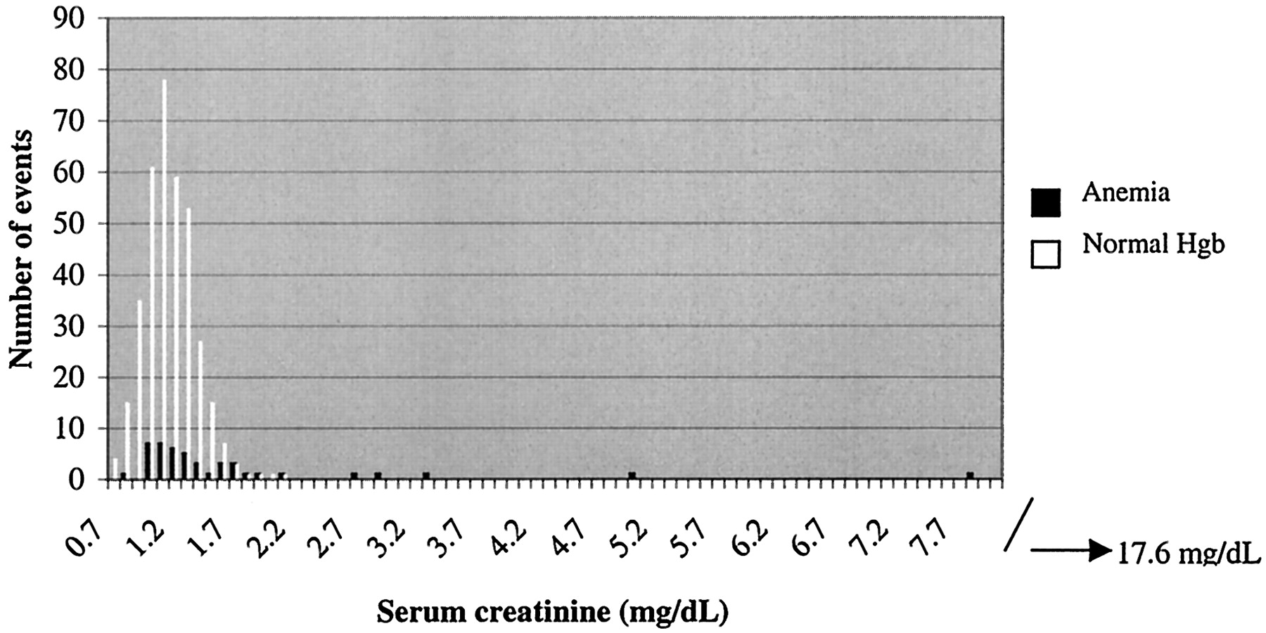 Association of High Serum Creatinine and Anemia Increases
