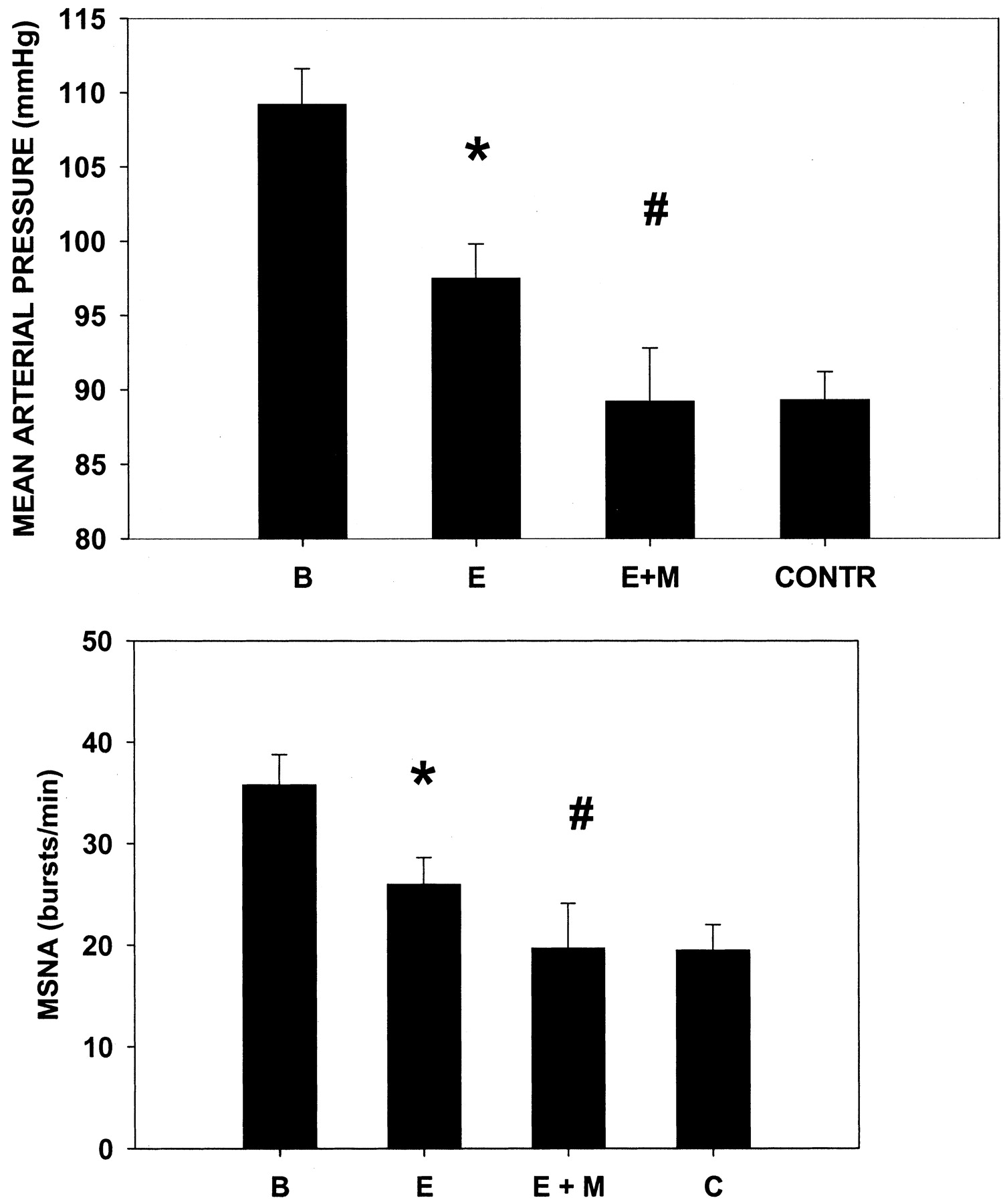 Moxonidine Normalizes Sympathetic Hyperactivity In Patients With