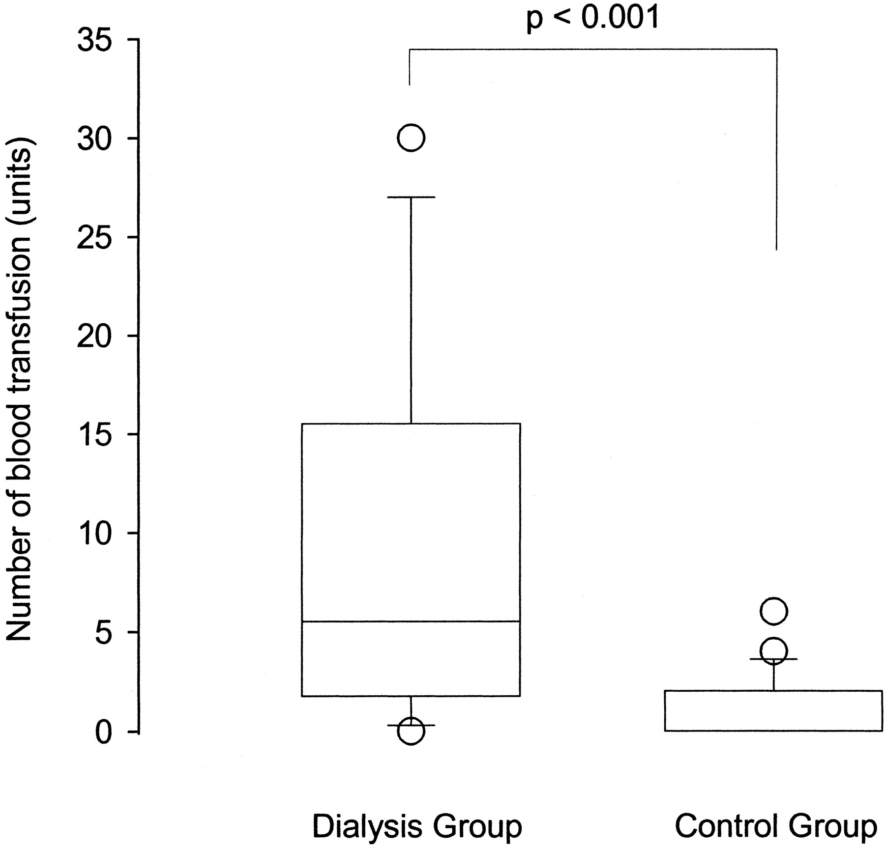 Severe Acute Respiratory Syndrome in Dialysis Patients | American