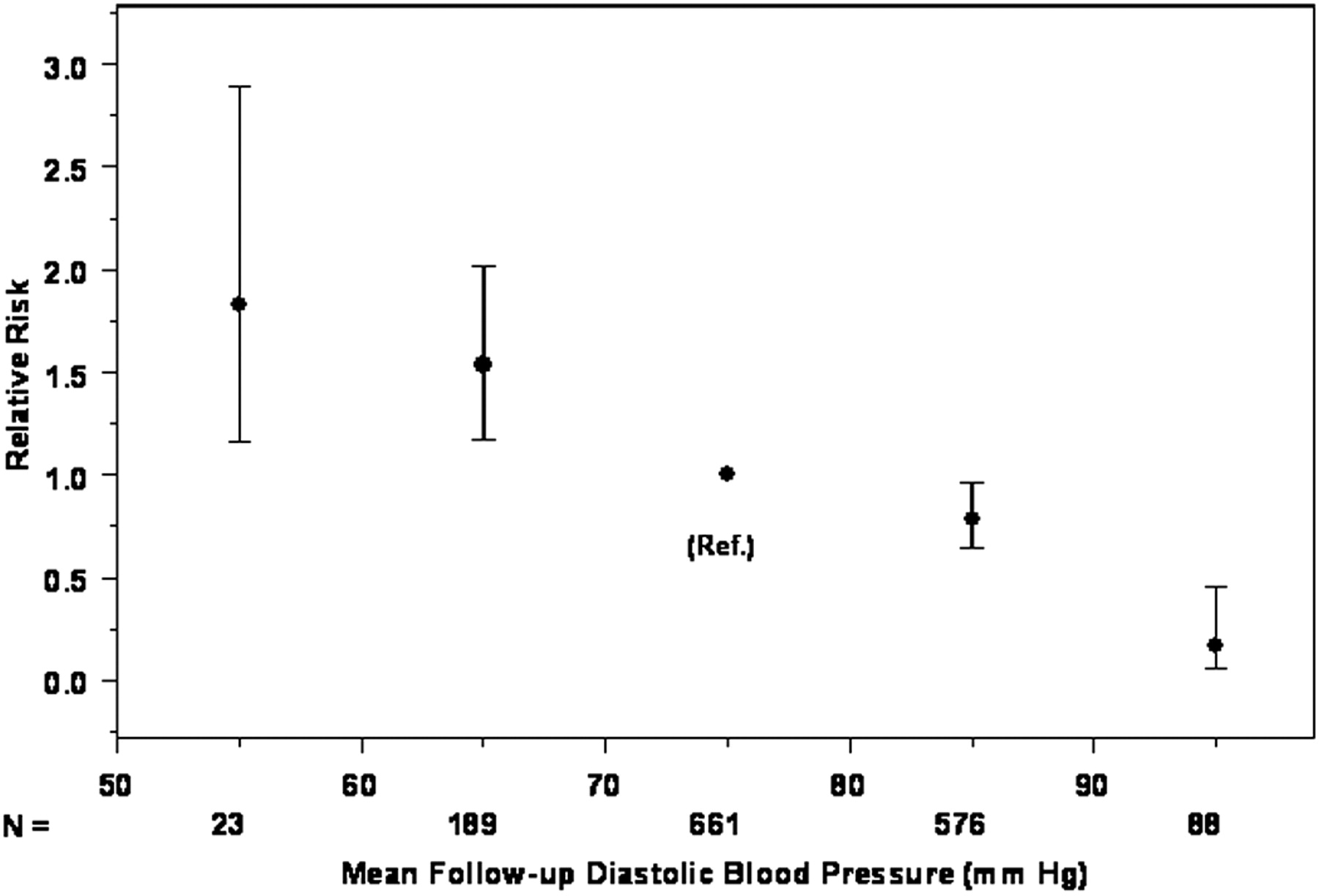 Impact of Achieved Blood Pressure on Cardiovascular Outcomes in the