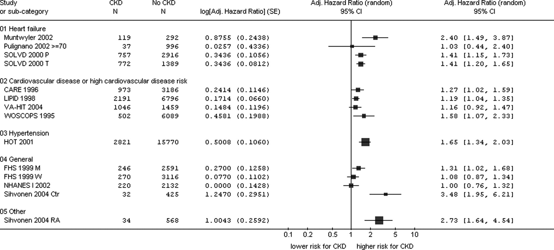 Chronic Kidney Disease And Mortality Risk A Systematic Review American Society Of Nephrology