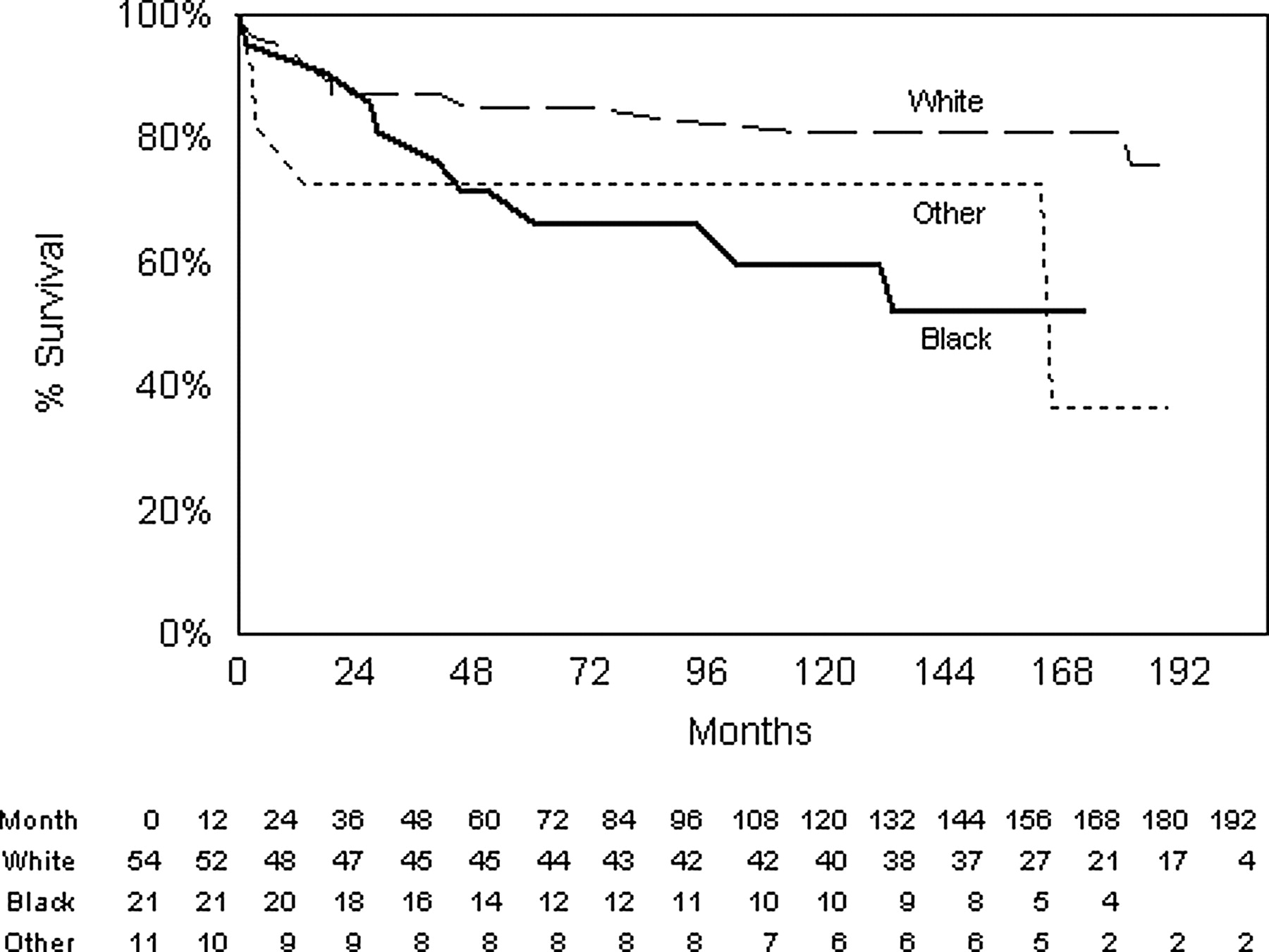 Severe Lupus Nephritis Racial Differences In Presentation And 1956 Dj 3a Willys Wiring Diagram Download Figure