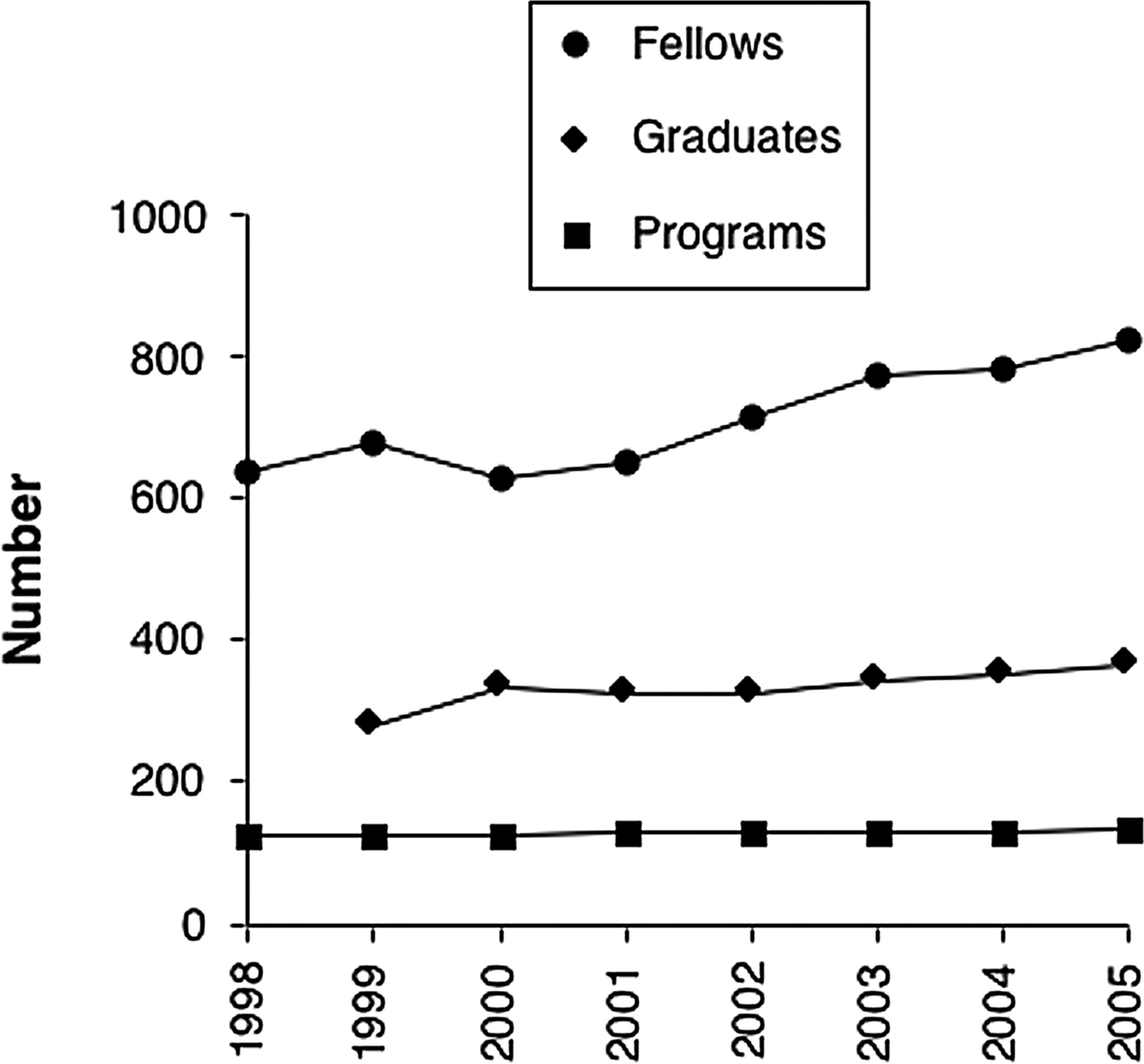 Adult Nephrology Fellowship Training in the United States: Trends