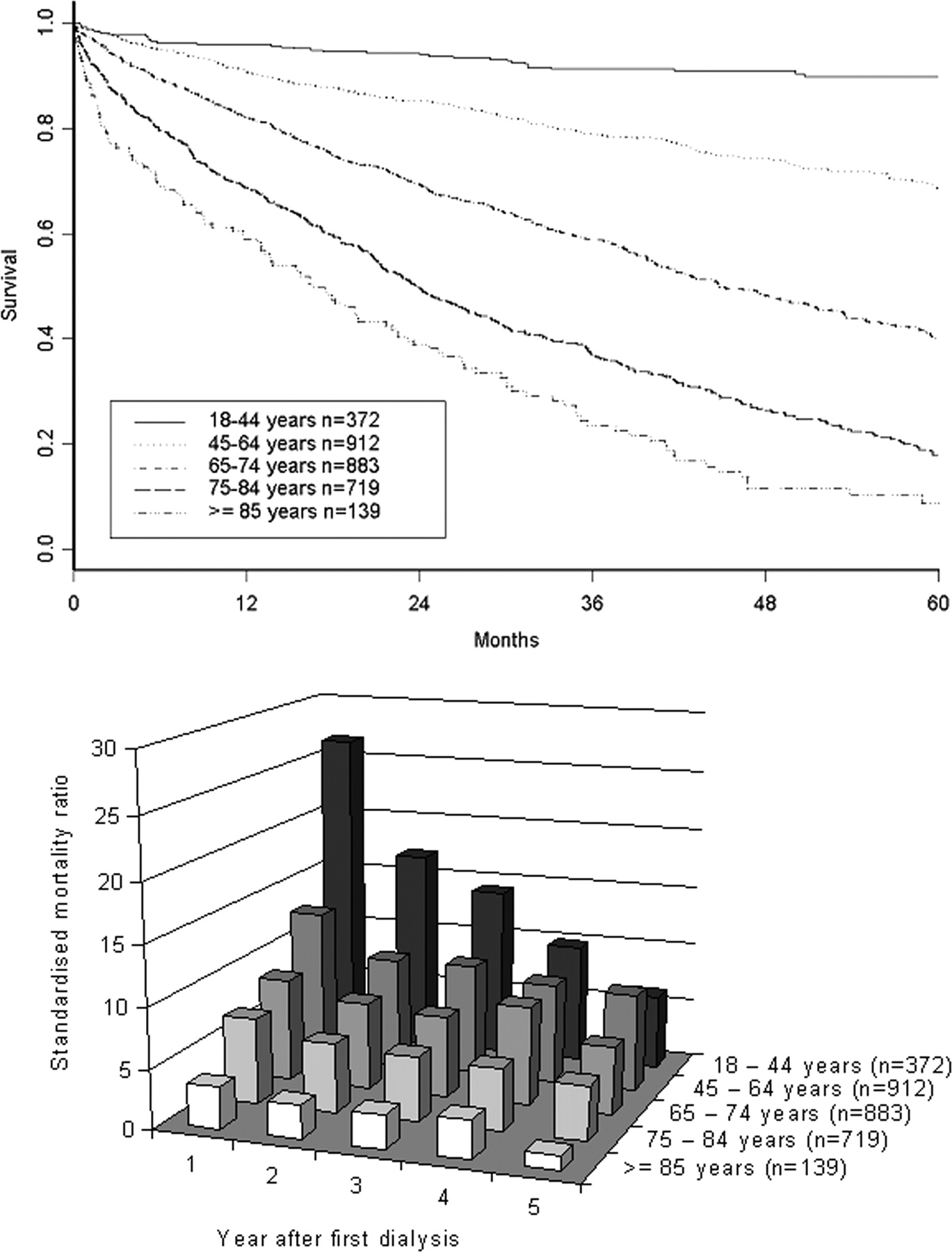 Effect Of Age Gender And Diabetes On Excess Death In End Stage Renal Failure American Society Of Nephrology