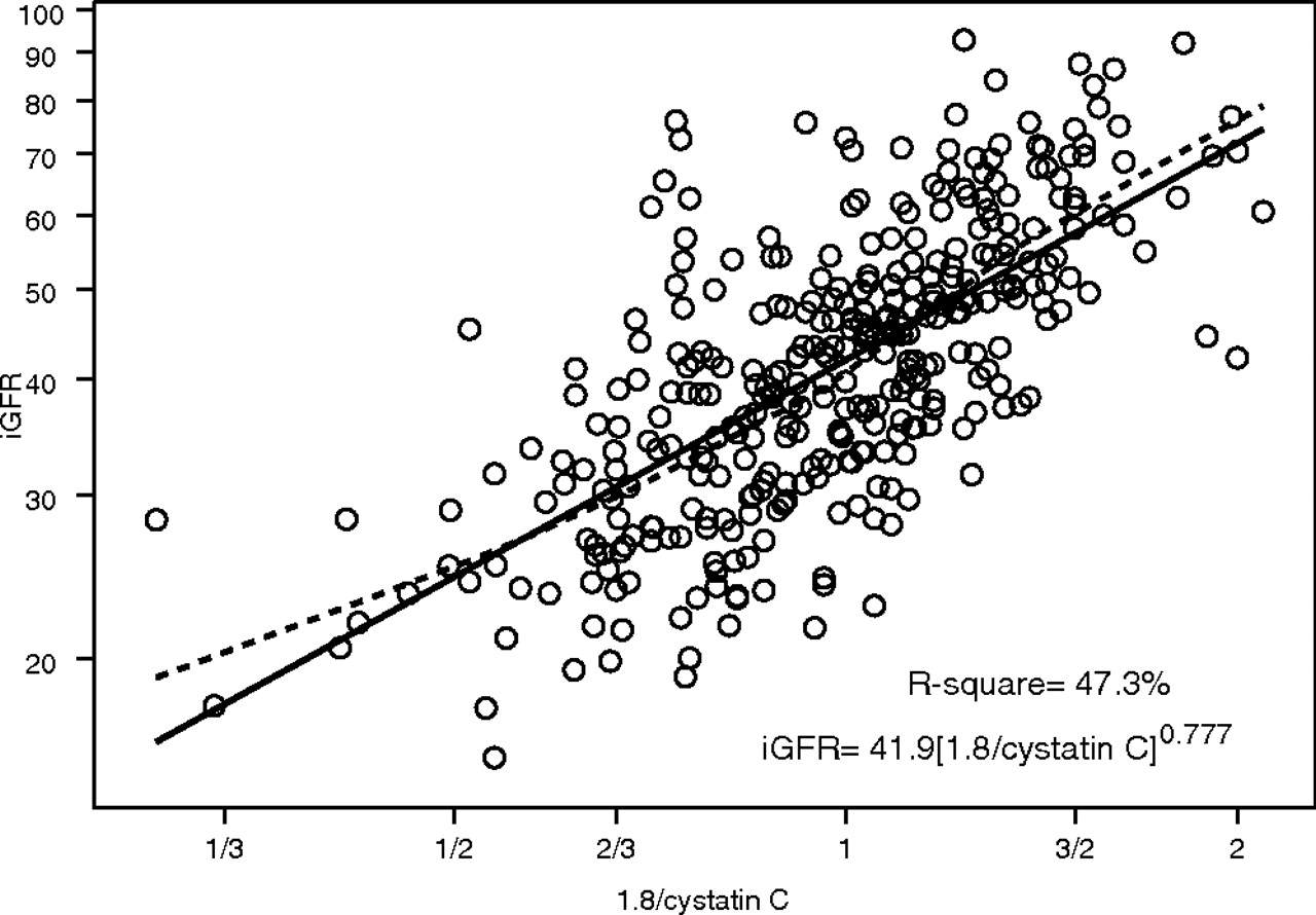 New Equations to Estimate GFR in Children with CKD