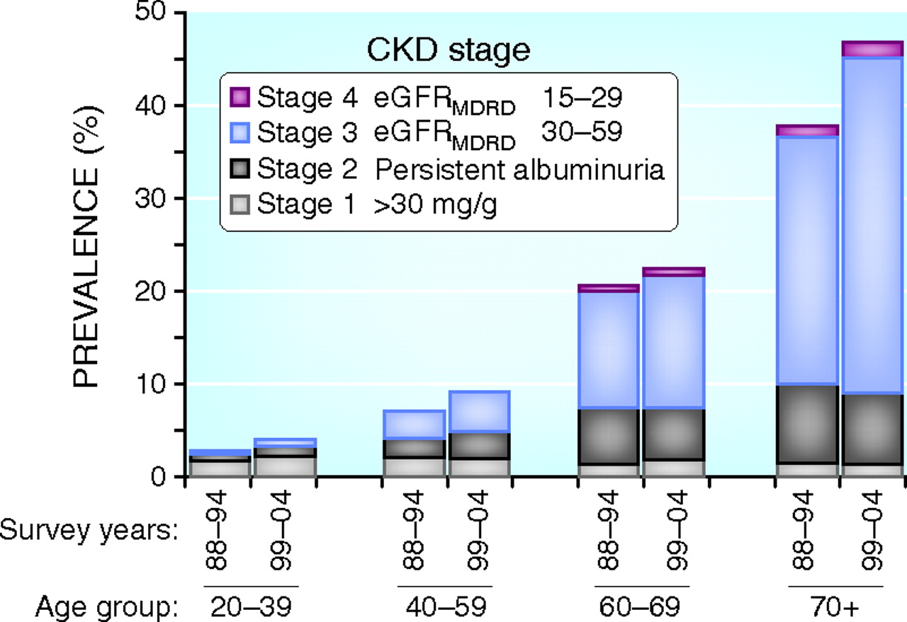 Prediction Progression And Outcomes Of Chronic Kidney Disease In Older Adults American Society Of Nephrology