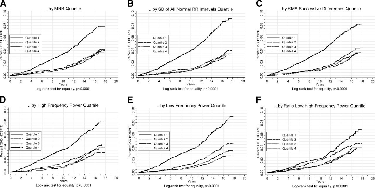 Heart Rate Variability Predicts ESRD and CKD-Related