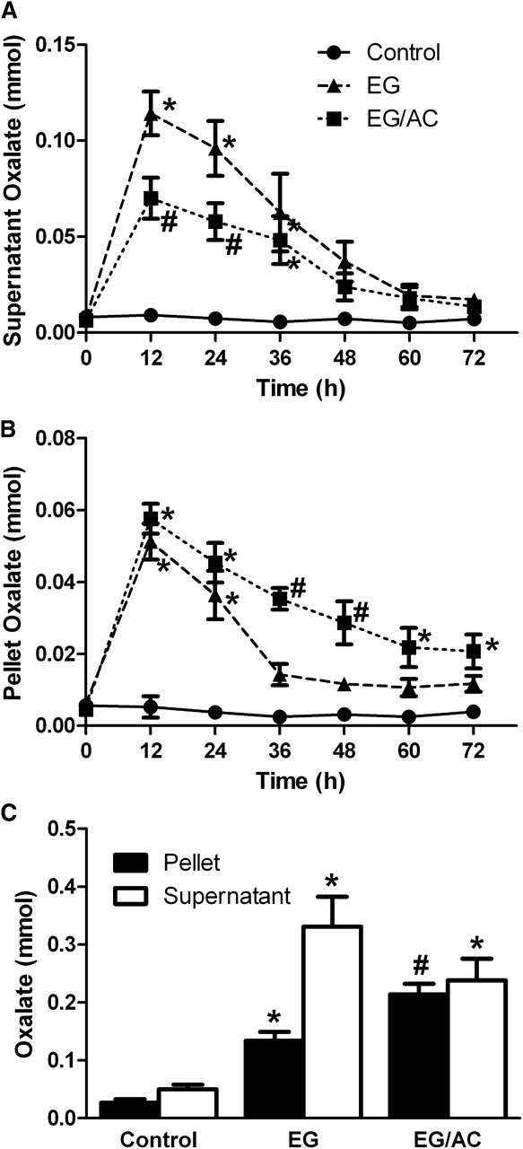 Aluminum Citrate Prevents Renal Injury from Calcium