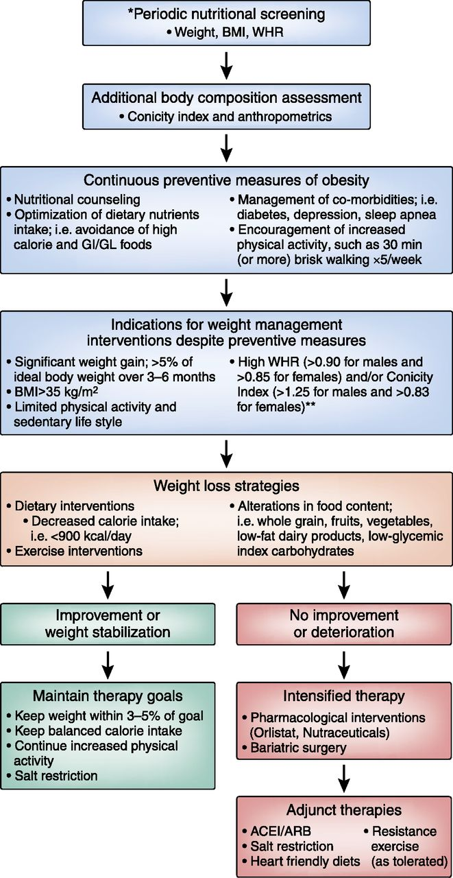 Obesity In Ckd What Should Nephrologists Know American Society Of Nephrology