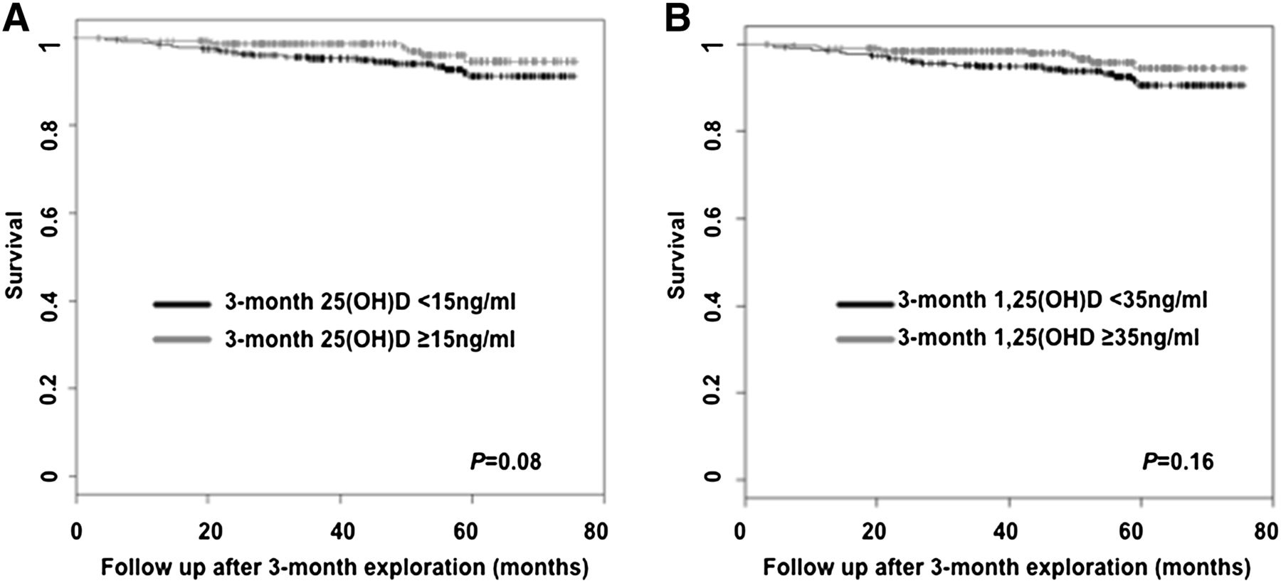 Vitamin D Status and Outcomes After Renal Transplantation