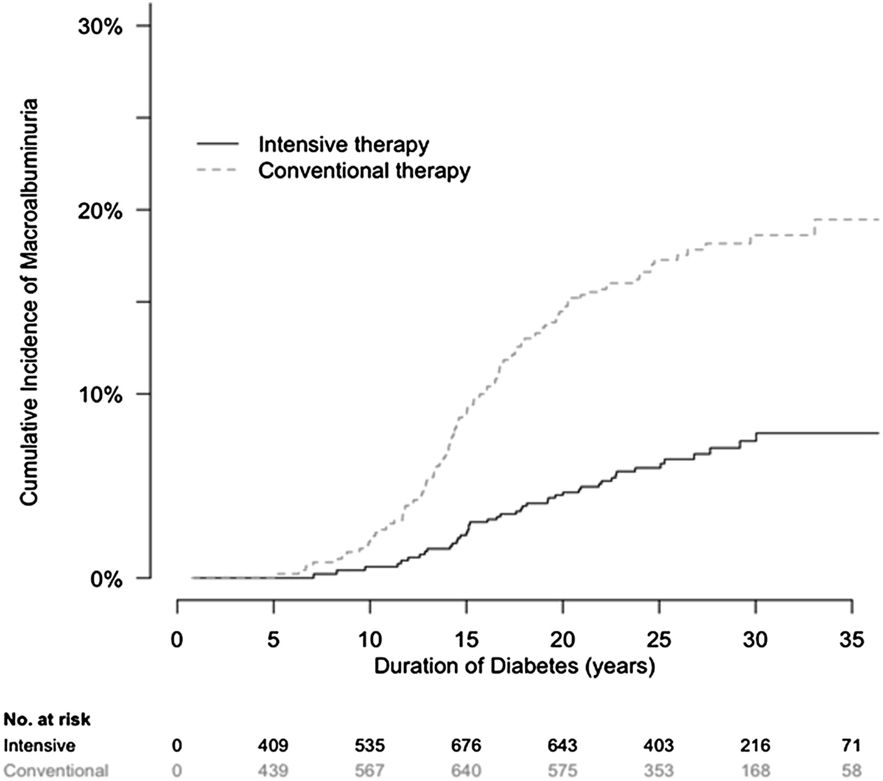 renal outcomes in patients with type 1 diabetes and macroalbuminuria