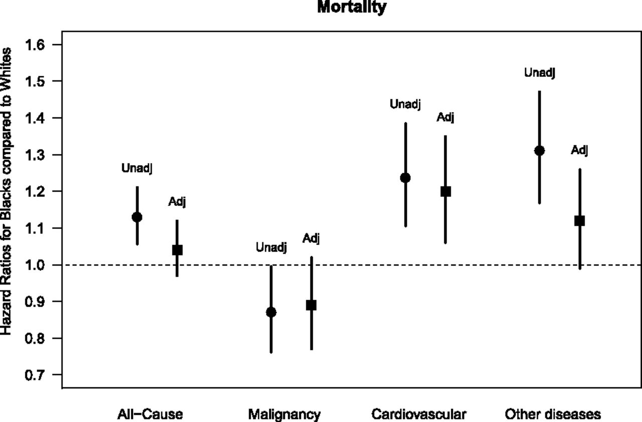 Cause-Specific Deaths in Non–Dialysis-Dependent CKD