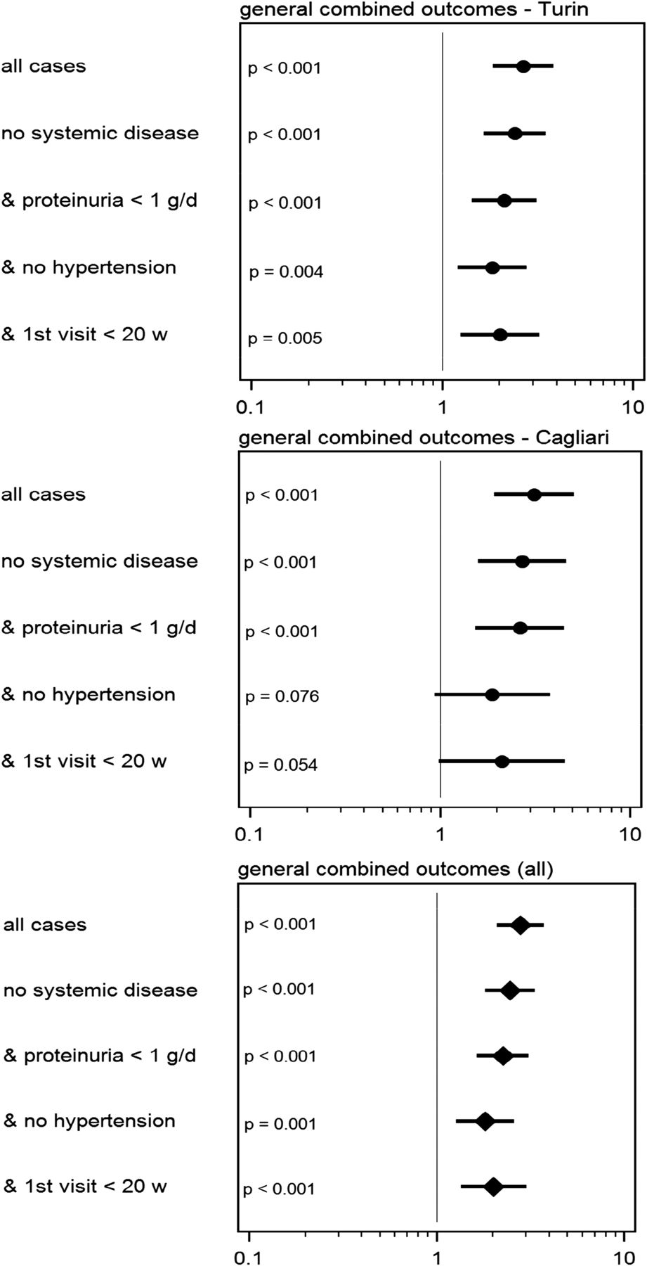 Risk of Adverse Pregnancy Outcomes in Women with CKD