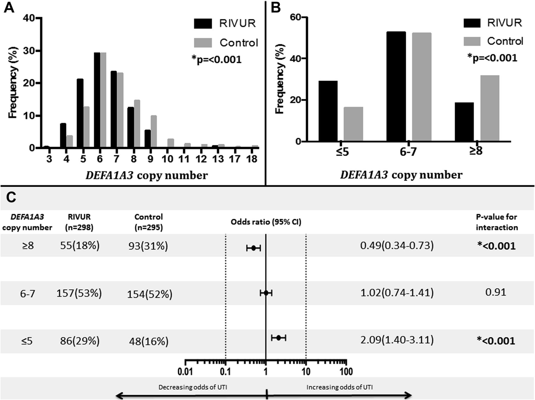 Polymorphisms in α-Defensin–Encoding DEFA1A3 Associate with