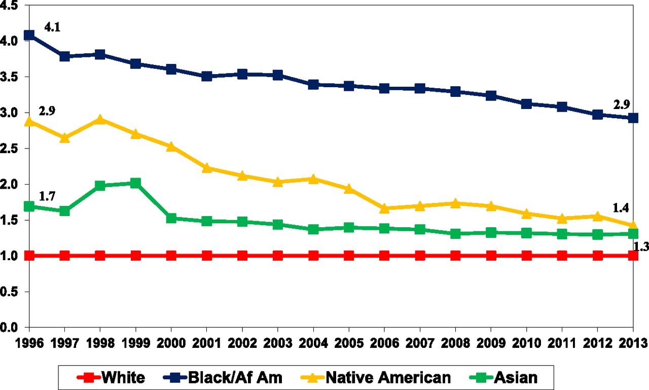 Social Determinants of Racial Disparities in CKD | American Society