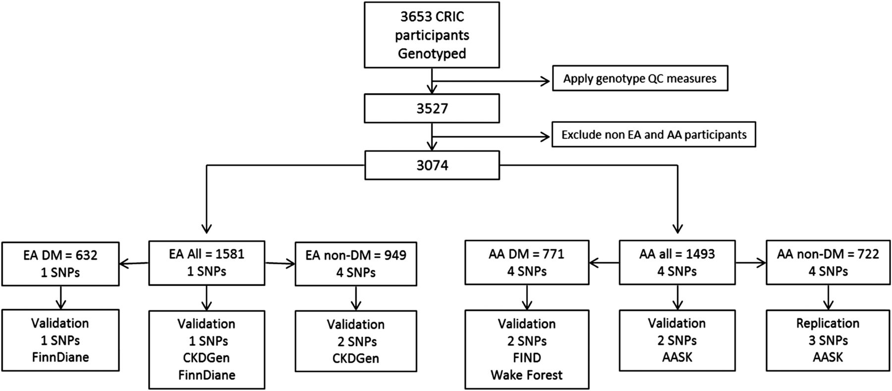 Genome Wide Association Of Ckd Progression The Chronic Renal G 722 Block Diagram Download Figure