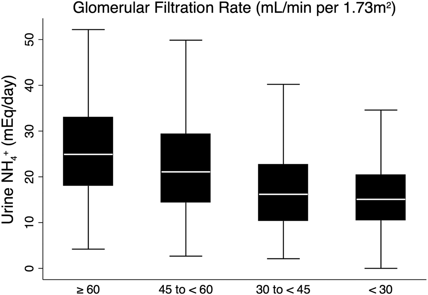 Urine Ammonium Predicts Clinical Outcomes in Hypertensive
