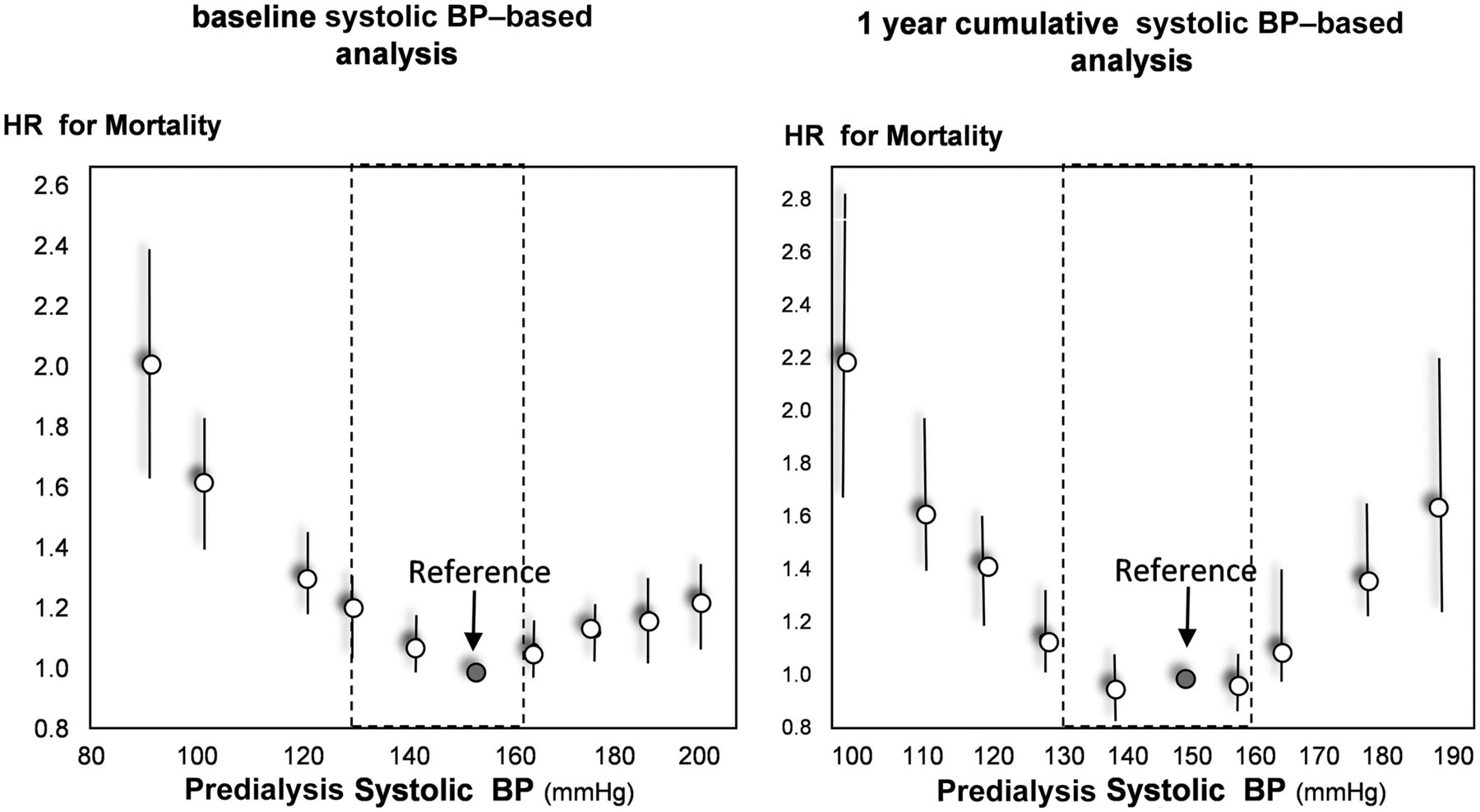 Chronic Fluid Overload And Mortality In Esrd American Society Of Nephrology