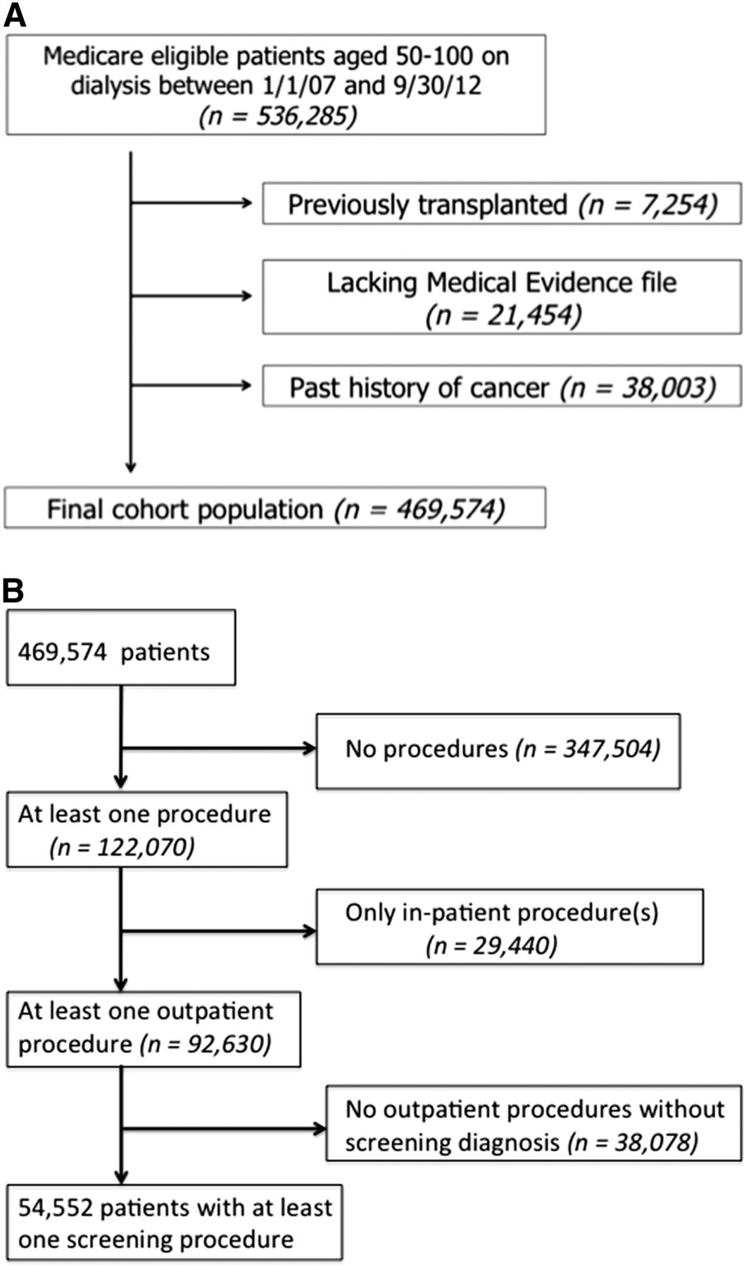 Colon Cancer Screening Among Patients Receiving Dialysis In The United States Are We Choosing Wisely American Society Of Nephrology