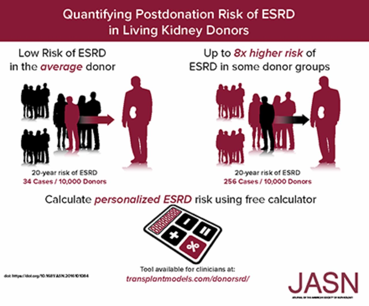 Quantifying Postdonation Risk of ESRD in Living Kidney