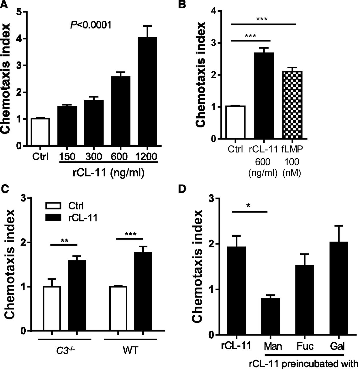Collectin-11 Promotes the Development of Renal
