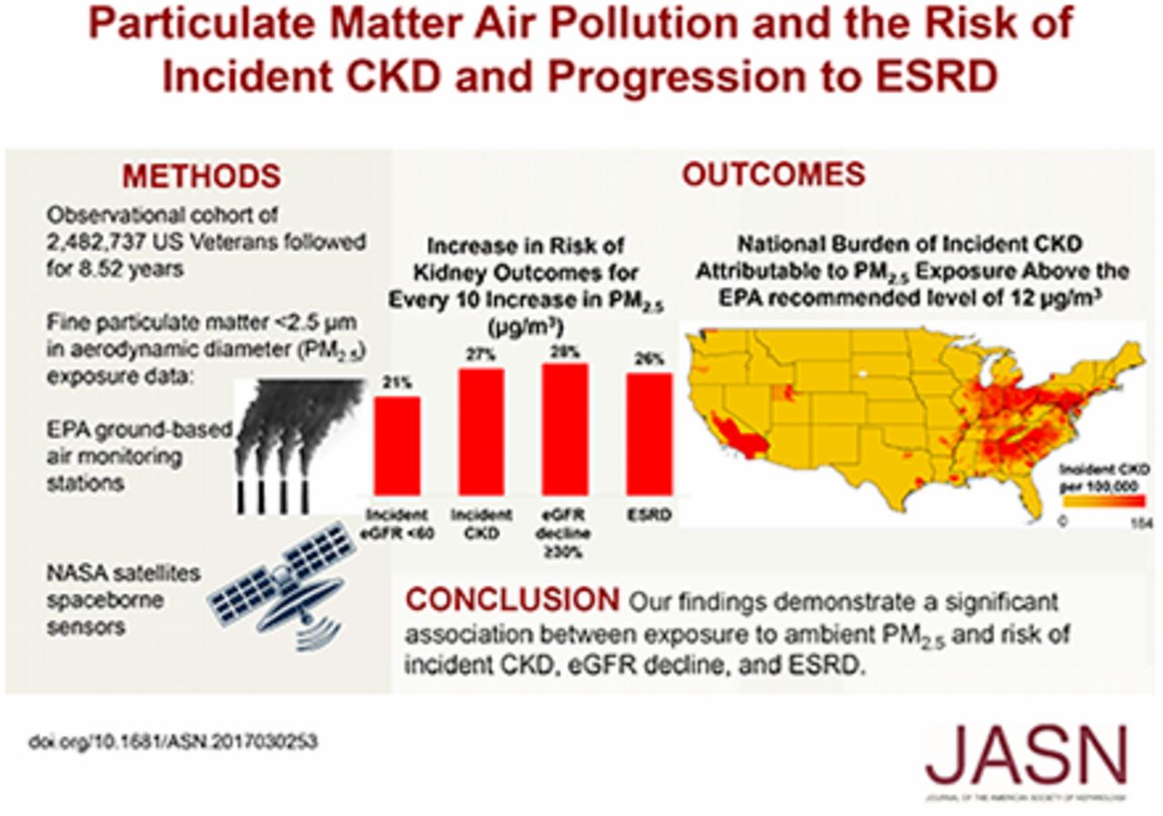 Particulate Matter Air Pollution and the Risk of Incident CKD and