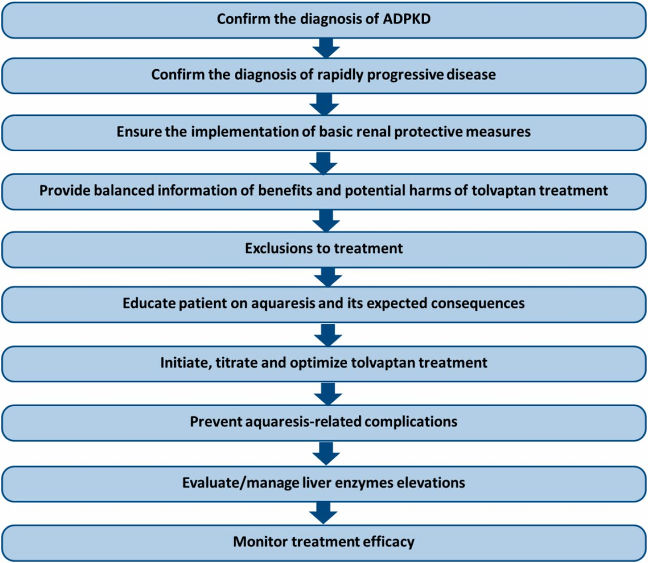 A Practical Guide for Treatment of Rapidly Progressive ADPKD