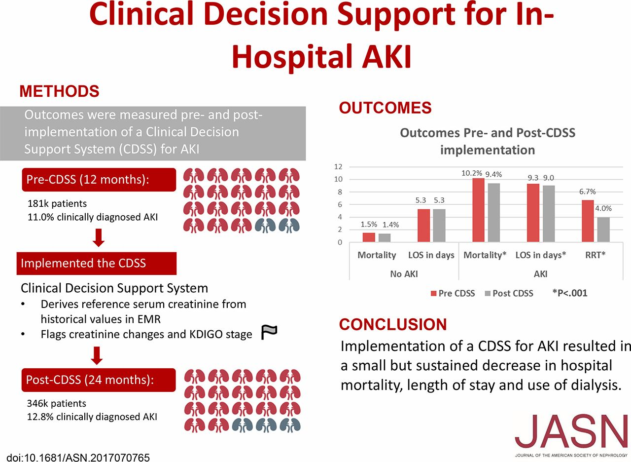 Clinical Decision Support for In-Hospital AKI | American