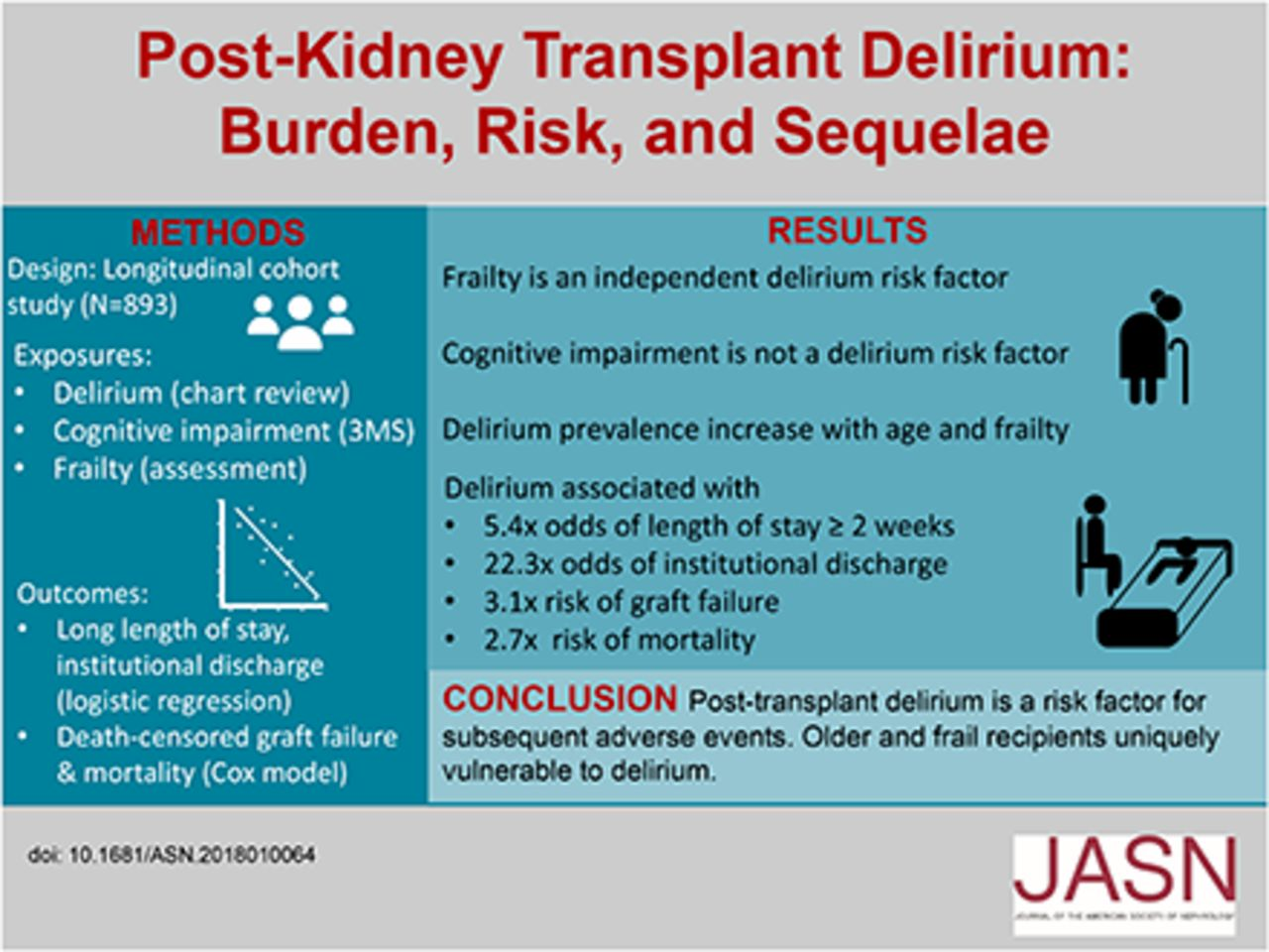 Incidence, Risk Factors, and Sequelae of Post-kidney