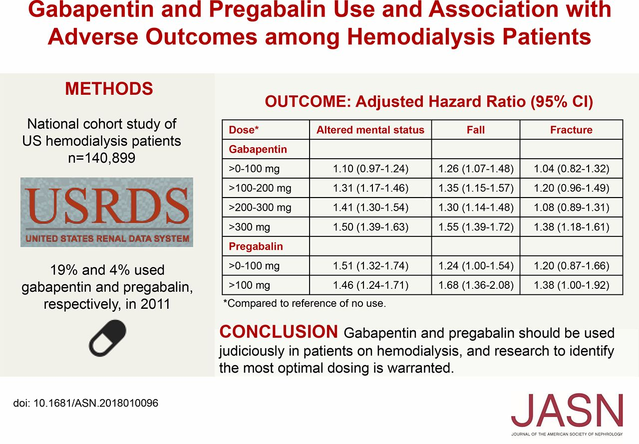 Gabapentin And Pregabalin Use And Association With Adverse Outcomes