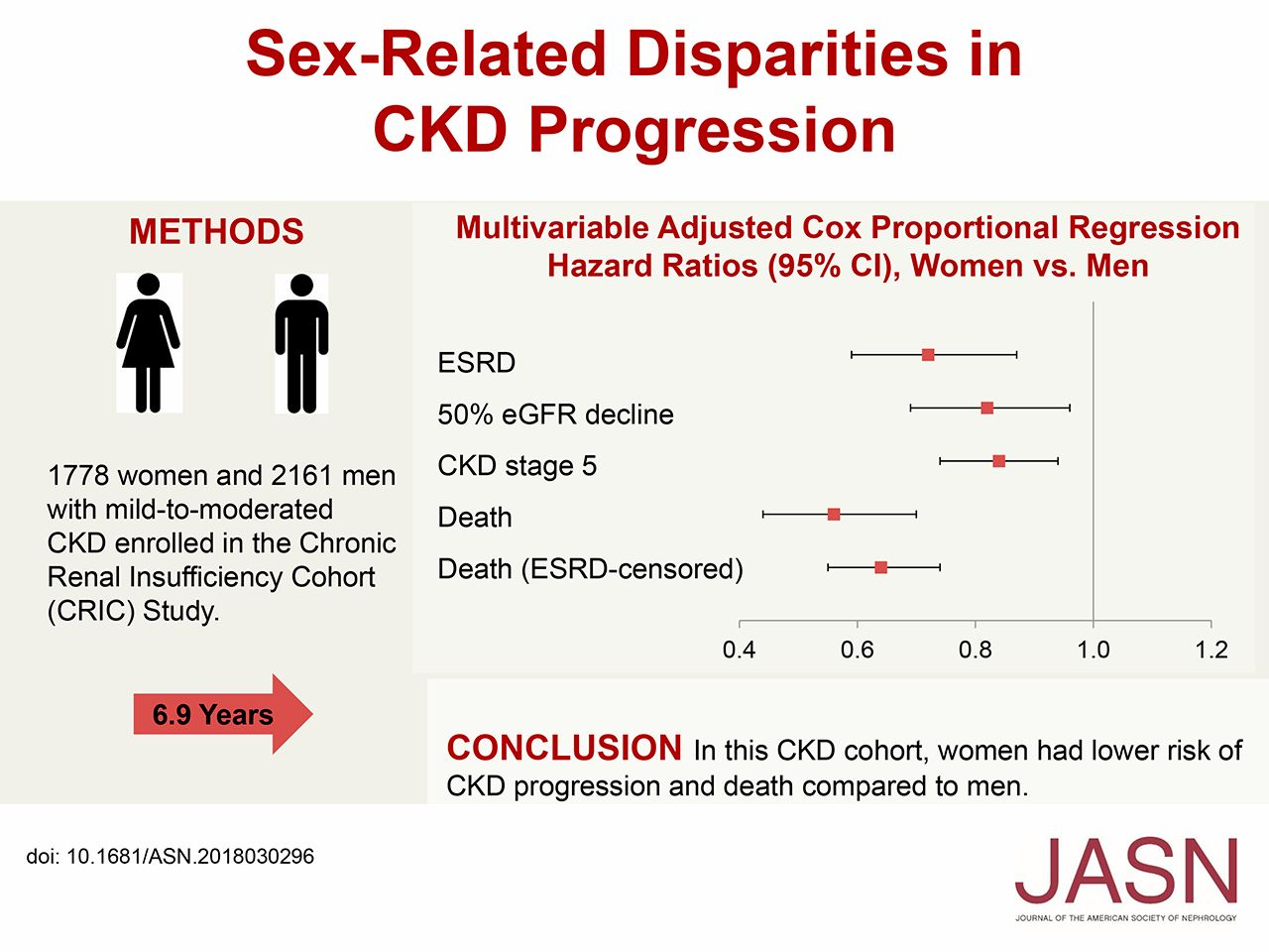 Sex-Related Disparities in CKD Progression | American