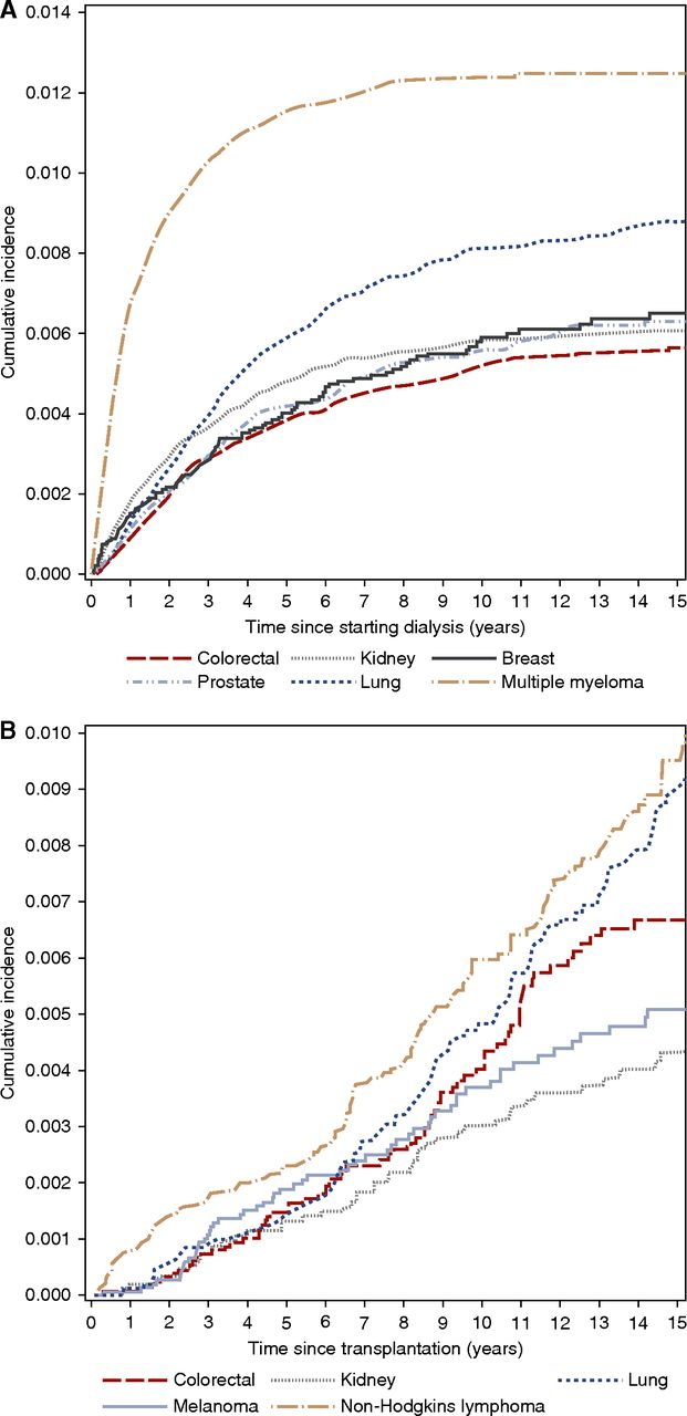 Overall And Site Specific Cancer Mortality In Patients On Dialysis And After Kidney Transplant American Society Of Nephrology