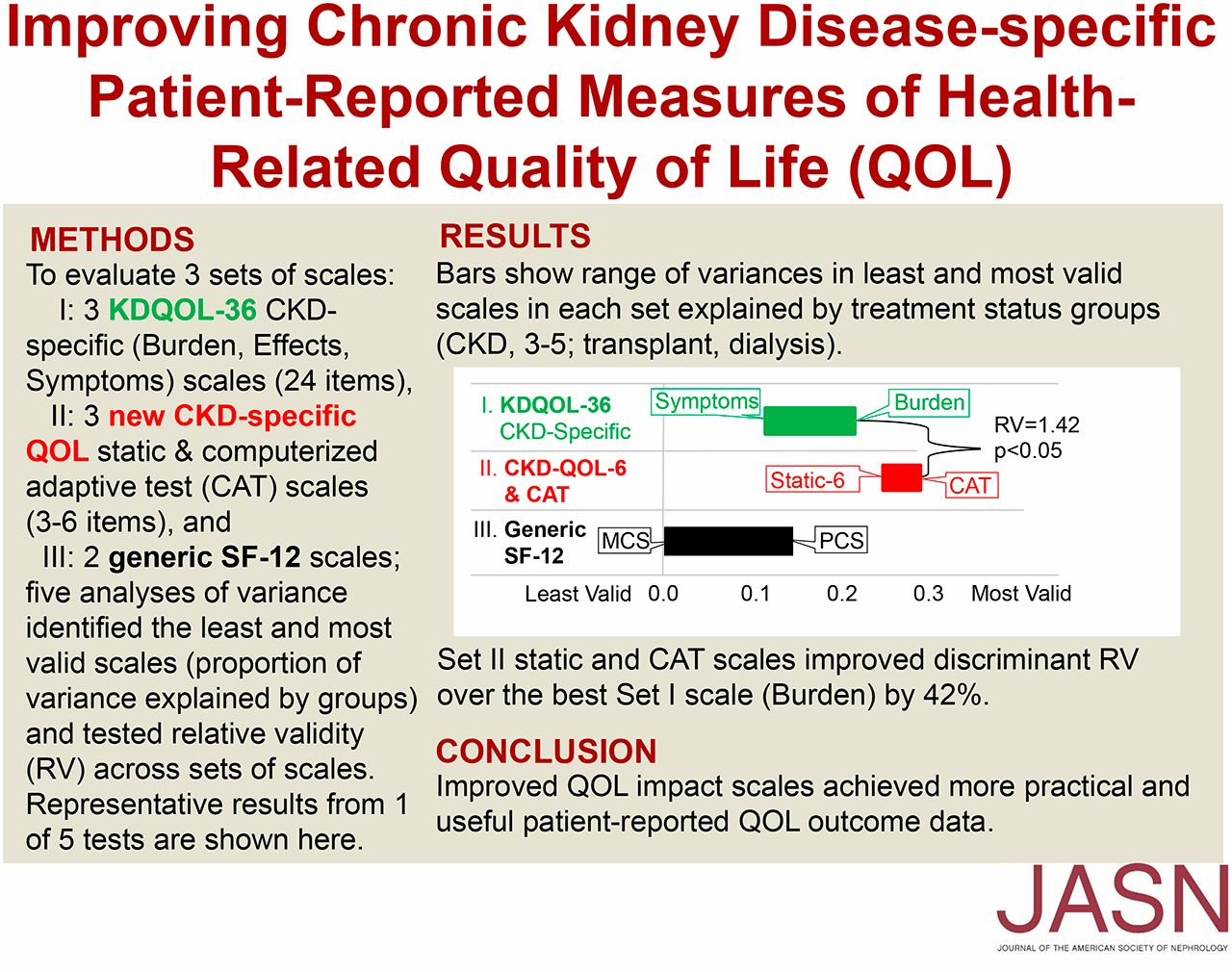 Improving Ckd Specific Patient Reported Measures Of Health Related Quality Of Life American Society Of Nephrology