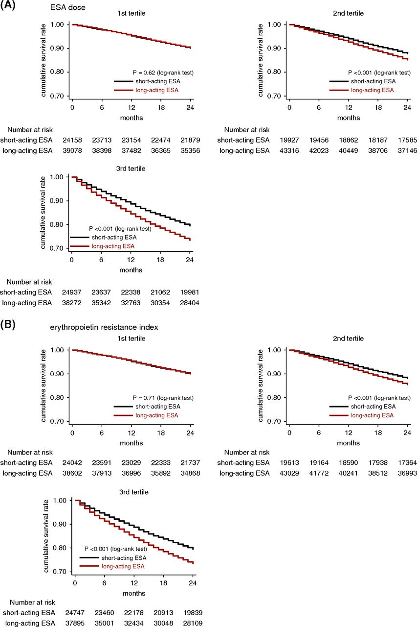 Types of Erythropoietin-Stimulating Agents and Mortality among