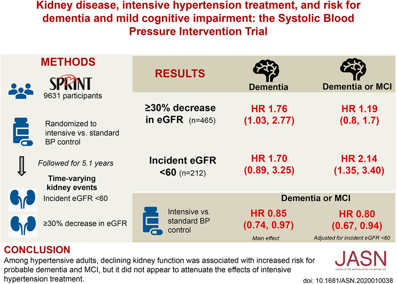 Kidney Disease Intensive Hypertension Treatment And Risk For Dementia And Mild Cognitive Impairment The Systolic Blood Pressure Intervention Trial American Society Of Nephrology