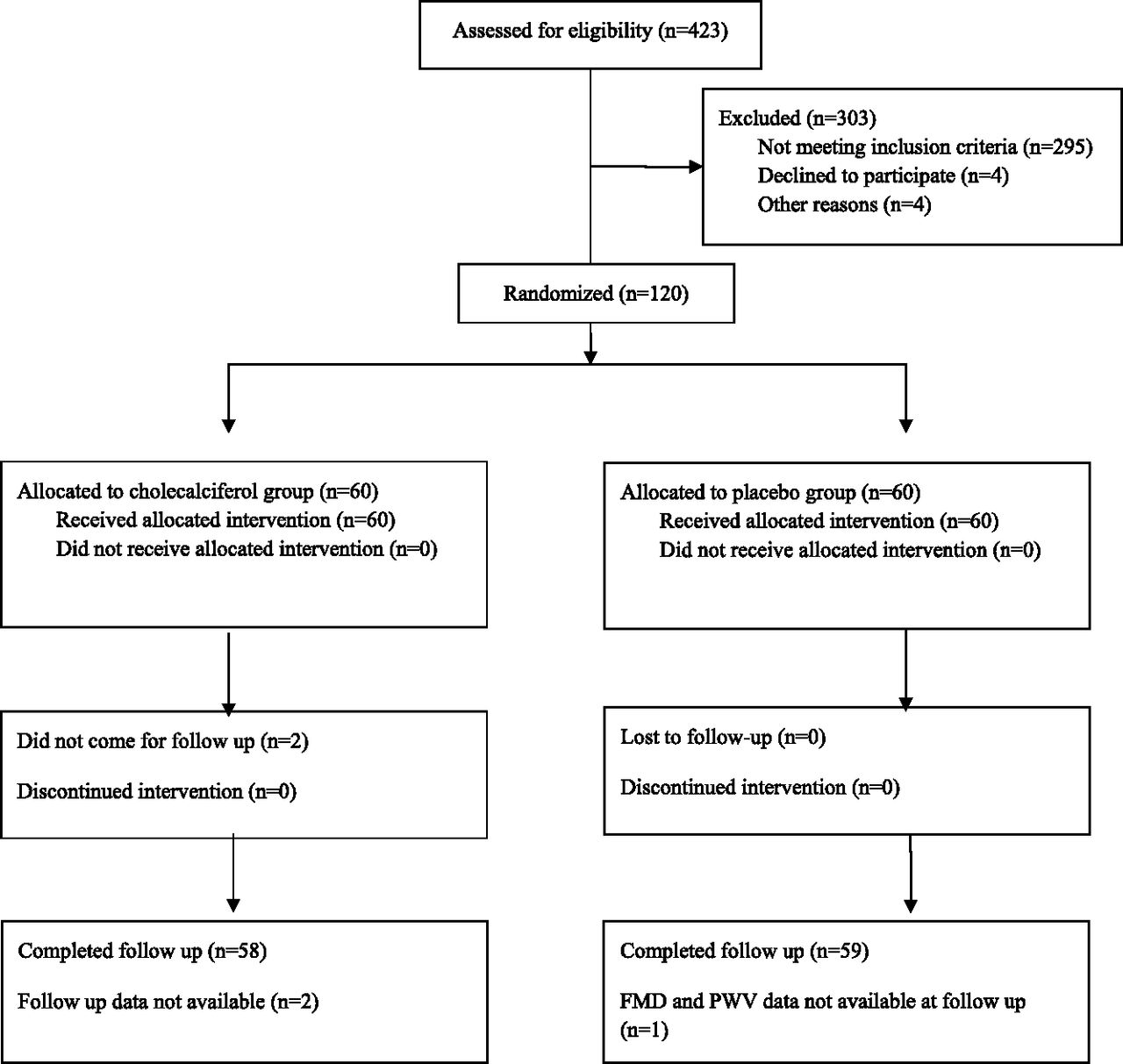 A Randomized Trial of Vitamin D Supplementation on Vascular