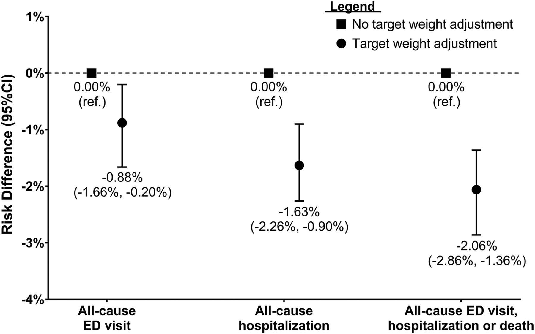 Failed Target Weight Achievement Associates with Short-Term Hospital ...