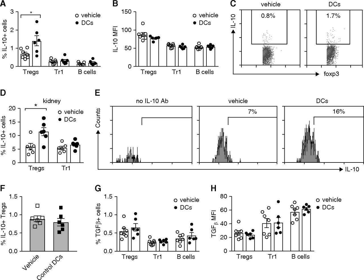 Tolerogenic Dendritic Cells Attenuate Experimental