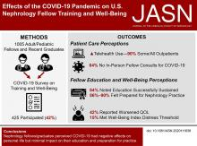 Impact of the COVID-19 Pandemic on Nephrology Fellow Training and Well-Being in the United States: A National Survey