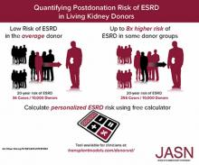 Quantifying Postdonation Risk of ESRD in Living Kidney Donors