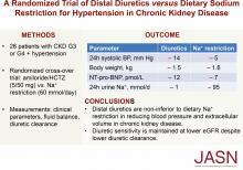 A Randomized Trial of Distal Diuretics versus Dietary Sodium Restriction for Hypertension in Chronic Kidney Disease
