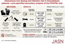 Intravenous Iron Dosing and Infection Risk in Patients on Hemodialysis: A Prespecified Secondary Analysis of the PIVOTAL Trial