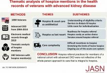 Thematic Analysis of Hospice Mentions in the Health Records of Veterans with Advanced Kidney Disease