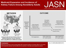 Medicaid Expansion and Incidence of Kidney Failure among Nonelderly Adults
