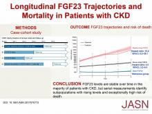 Longitudinal FGF23 Trajectories and Mortality in Patients with CKD