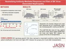 Neutralizing Antibody–Mediated Response and Risk of BK Virus–Associated Nephropathy