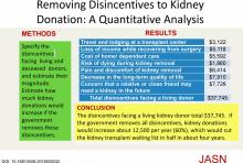 Removing Disincentives to Kidney Donation: A Quantitative Analysis